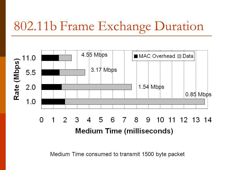 802.11b Frame Exchange Duration 4.55 Mbps 3.17 Mbps 1.54 Mbps 0.85 Mbps Medium Time consumed to transmit 1500 byte packet