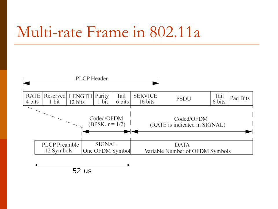 Multi-rate Frame in 802.11a 52 us