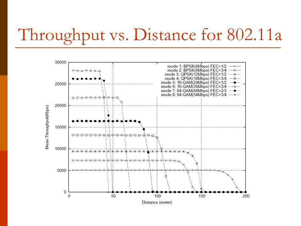 Throughput vs. Distance for 802.11a