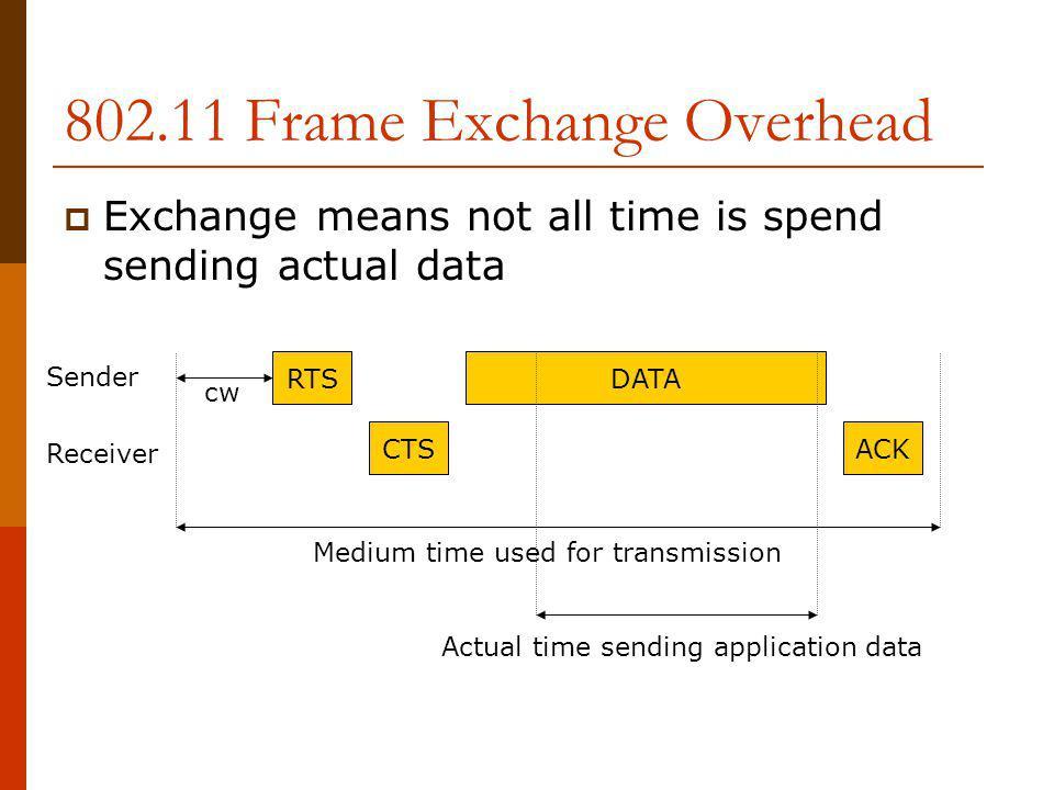 Multi-rate Frame in 802.11b