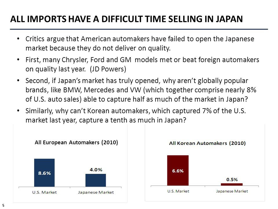 5 ALL IMPORTS HAVE A DIFFICULT TIME SELLING IN JAPAN Critics argue that American automakers have failed to open the Japanese market because they do no