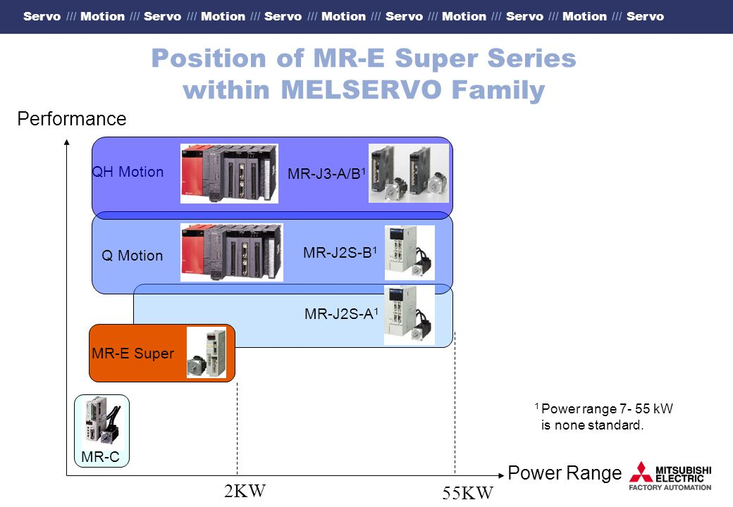 Servo /// Motion /// Servo /// Motion /// Servo /// Motion /// Servo /// Motion /// Servo /// Motion /// Servo Position of MR-E Super Series within MELSERVO Family Performance Power Range MR-C 2KW 55KW Q Motion QH Motion MR-J2S-B 1 MR-E Super 1 Power range 7- 55 kW is none standard.