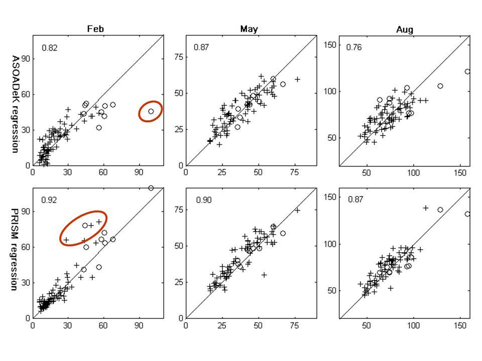 Cross validation results: ASOADeK gives better estimates than kriging & cokriging