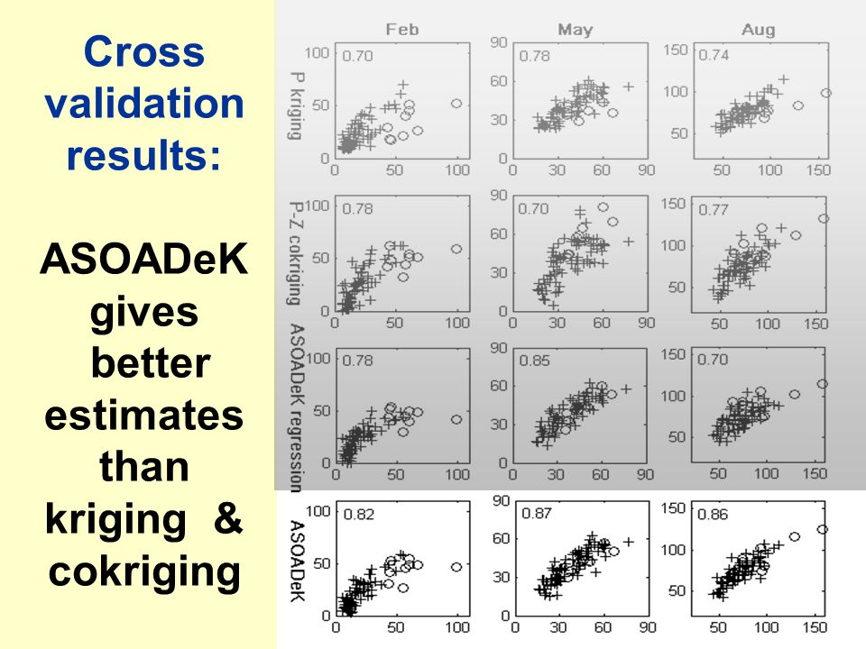 Cross validation results: ASOADeK gives better estimates than kriging & cokriging