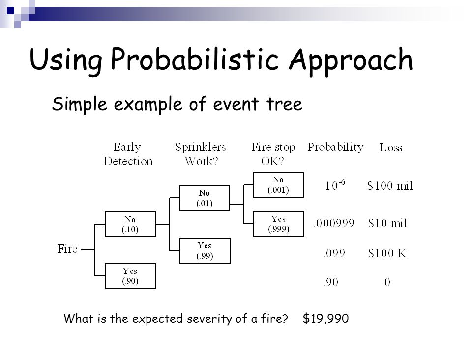 Using Probabilistic Approach Simple example of event tree What is the expected severity of a fire? $19,990