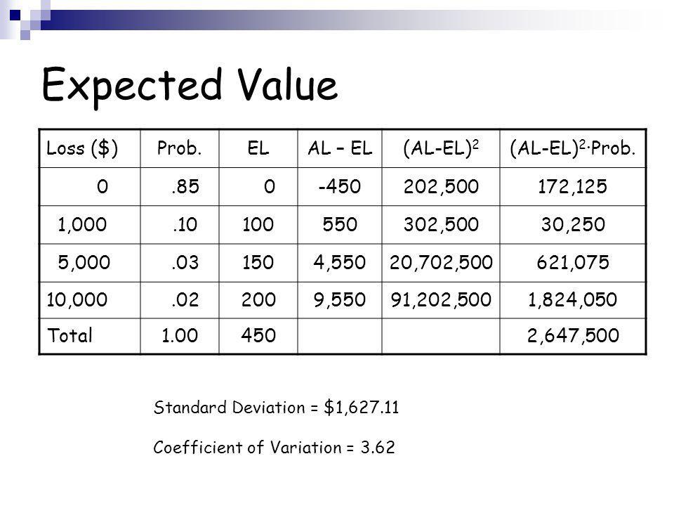 Expected Value Loss ($)Prob.ELAL – EL(AL-EL) 2 (AL-EL) 2 ·Prob.