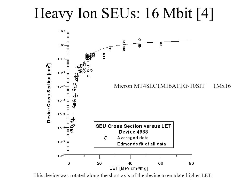 Micron MT48LC1M16A1TG-10SIT1Mx16 Heavy Ion SEUs: 16 Mbit [4] This device was rotated along the short axis of the device to emulate higher LET.