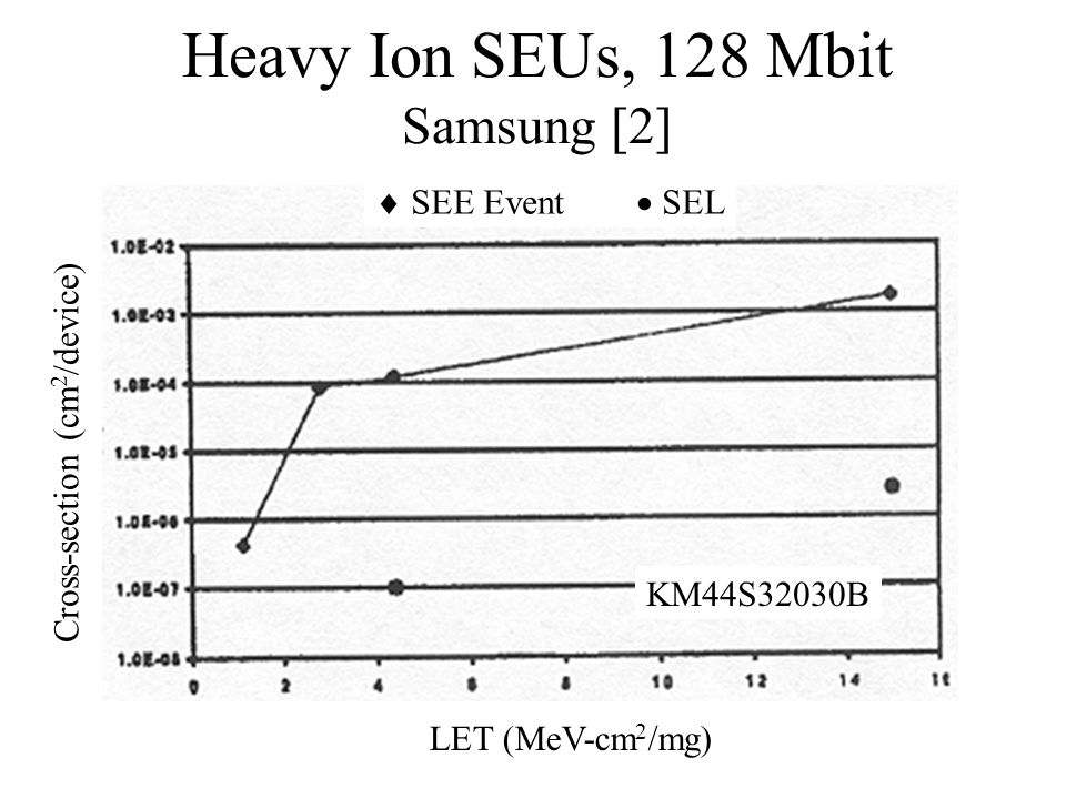 Heavy Ion SEUs, 128 Mbit Samsung [2] KM44S32030B LET (MeV-cm 2 /mg) Cross-section (cm 2 /device) SEE Event SEL