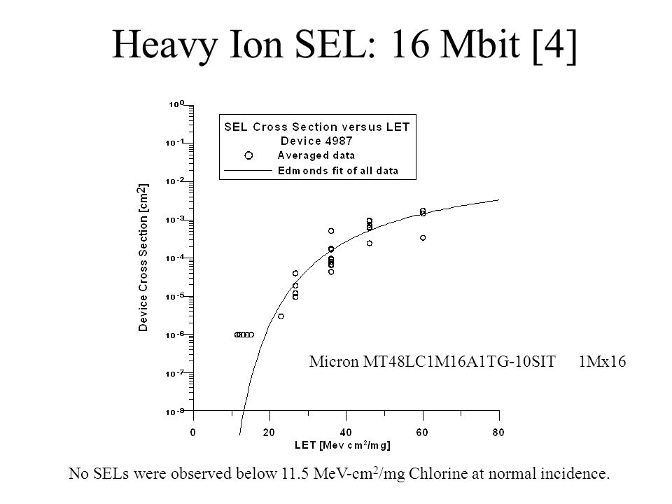 Heavy Ion SEL: 16 Mbit [4] Micron MT48LC1M16A1TG-10SIT1Mx16 No SELs were observed below 11.5 MeV-cm 2 /mg Chlorine at normal incidence.
