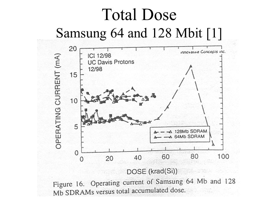 Total Dose Samsung 64 and 128 Mbit [1]