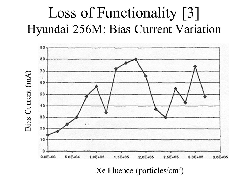 Loss of Functionality [3] Hyundai 256M: Bias Current Variation Xe Fluence (particles/cm 2 ) Bias Current (mA)