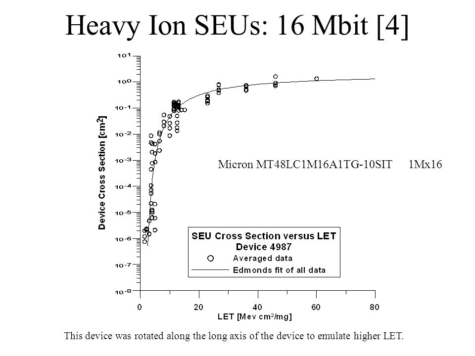 Micron MT48LC1M16A1TG-10SIT1Mx16 Heavy Ion SEUs: 16 Mbit [4] This device was rotated along the long axis of the device to emulate higher LET.