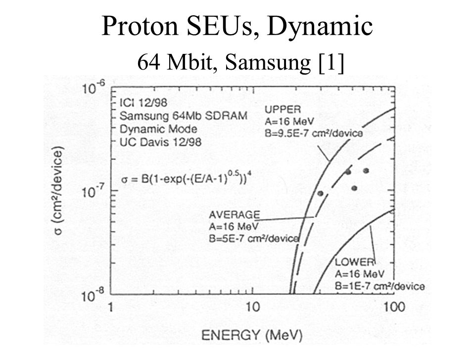 Proton SEUs, Dynamic 64 Mbit, Samsung [1]