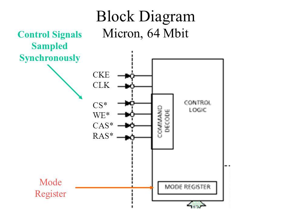 Block Diagram Micron, 64 Mbit Control Signals Sampled Synchronously Mode Register CKE CLK CS* WE* CAS* RAS*
