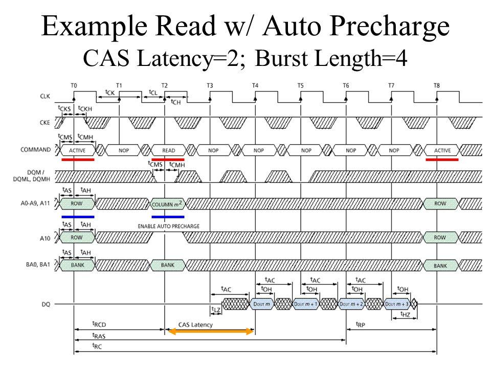 Example Read w/ Auto Precharge CAS Latency=2; Burst Length=4