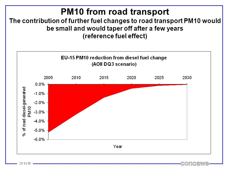 23/11/00 PM10 from road transport The contribution of further fuel changes to road transport PM10 would be small and would taper off after a few years (reference fuel effect)