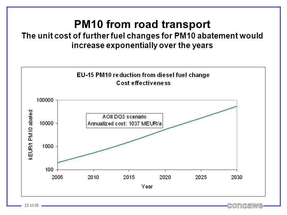 23/11/00 PM10 from road transport The unit cost of further fuel changes for PM10 abatement would increase exponentially over the years