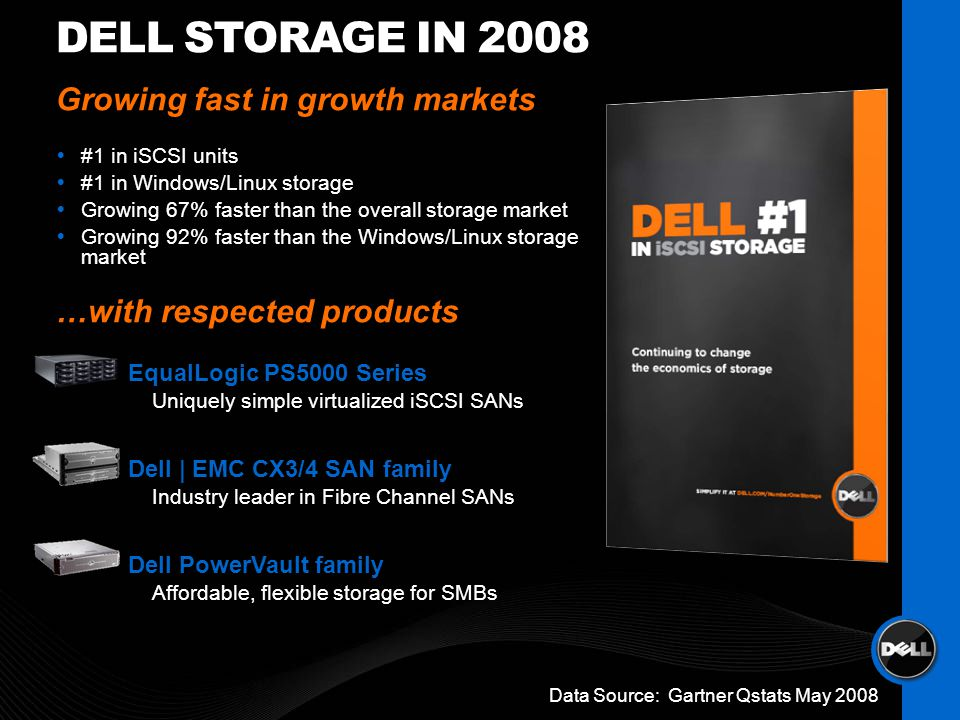 Growing fast in growth markets #1 in iSCSI units #1 in Windows/Linux storage Growing 67% faster than the overall storage market Growing 92% faster than the Windows/Linux storage market …with respected products EqualLogic PS5000 Series Uniquely simple virtualized iSCSI SANs Dell | EMC CX3/4 SAN family Industry leader in Fibre Channel SANs Dell PowerVault family Affordable, flexible storage for SMBs DELL STORAGE IN 2008 Data Source: Gartner Qstats May 2008