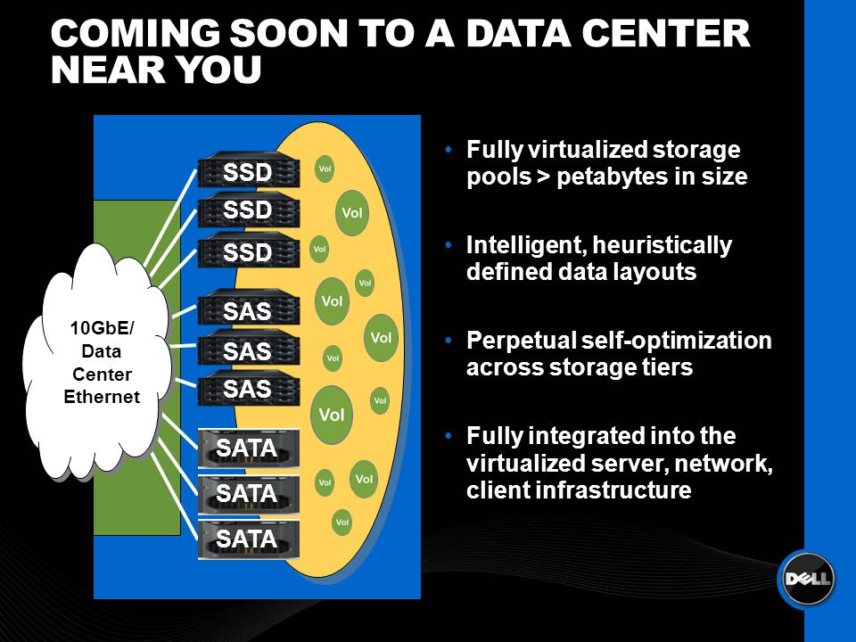 COMING SOON TO A DATA CENTER NEAR YOU SATA SSD 10GbE/ Data Center Ethernet 10GbE/ Data Center Ethernet Fully virtualized storage pools > petabytes in size Intelligent, heuristically defined data layouts Perpetual self-optimization across storage tiers Fully integrated into the virtualized server, network, client infrastructure SAS