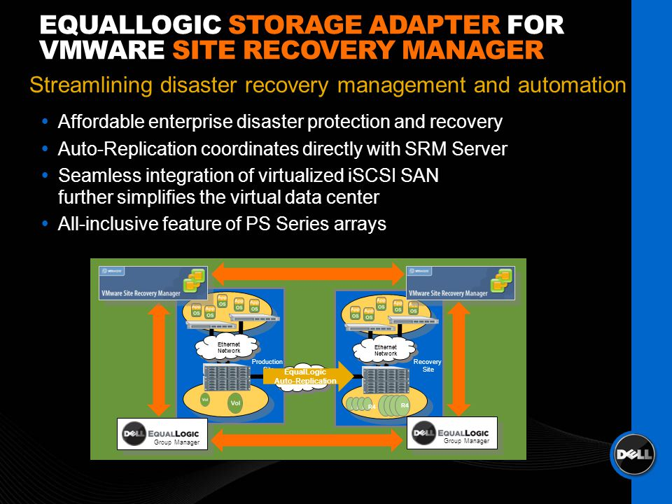 EQUALLOGIC STORAGE ADAPTER FOR VMWARE SITE RECOVERY MANAGER Affordable enterprise disaster protection and recovery Auto-Replication coordinates directly with SRM Server Seamless integration of virtualized iSCSI SAN further simplifies the virtual data center All-inclusive feature of PS Series arrays Streamlining disaster recovery management and automation Ethernet Network Wide Area R1R2R3R4 R1R2R3R4 Ethernet Network Group Manager Production Site Recovery Site EqualLogic Auto-Replication