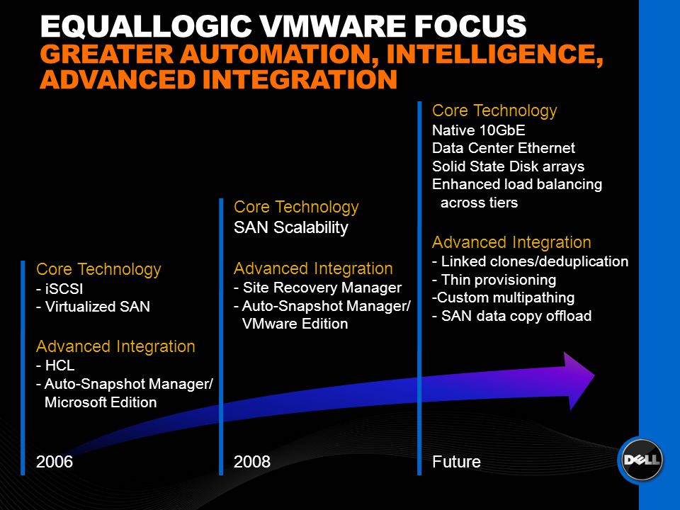 EQUALLOGIC VMWARE FOCUS GREATER AUTOMATION, INTELLIGENCE, ADVANCED INTEGRATION 20062008Future Core Technology SAN Scalability Advanced Integration - S