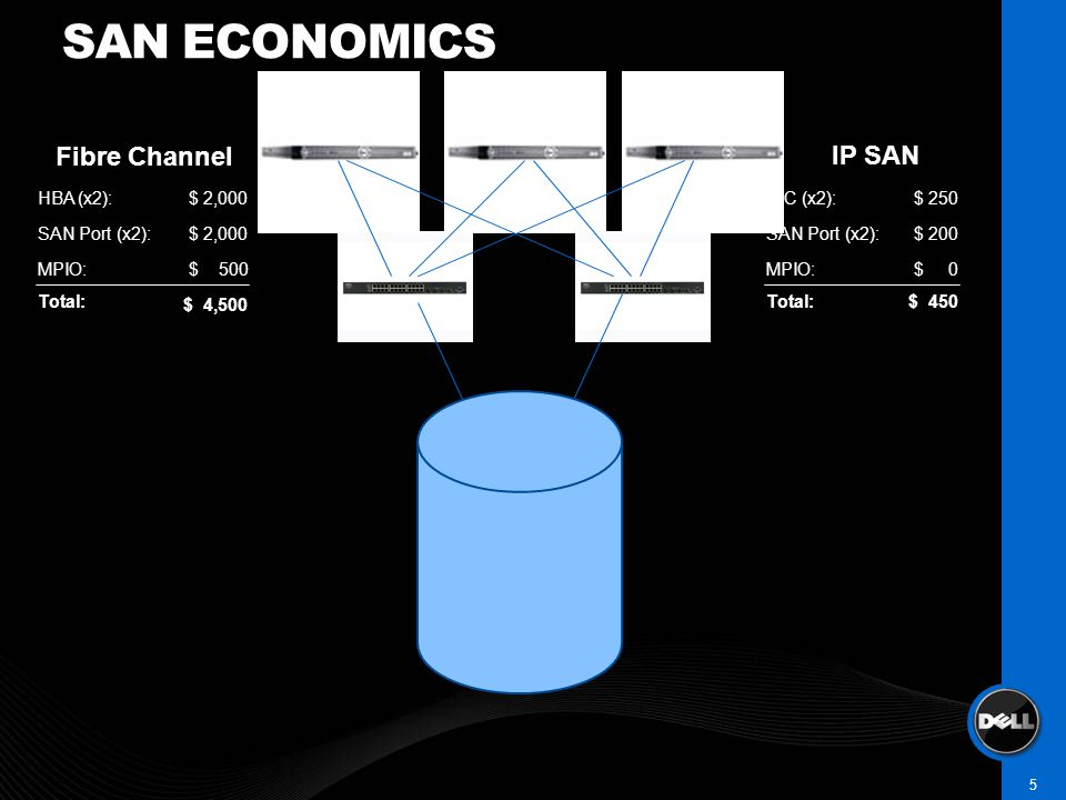 SAN ECONOMICS 5 HBA (x2): SAN Port (x2): MPIO:$ 500 $ 2,000 NIC (x2): SAN Port (x2): MPIO:$ 0 $ 200 $ 250 Fibre Channel IP SAN $ 4,500 $ 450Total: