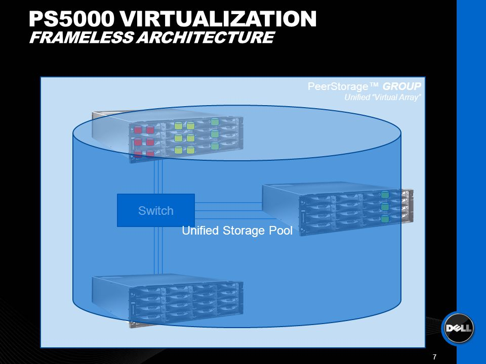 PeerStorage GROUP Unified Virtual Array PS5000 VIRTUALIZATION FRAMELESS ARCHITECTURE 7 Switch Unified Storage Pool