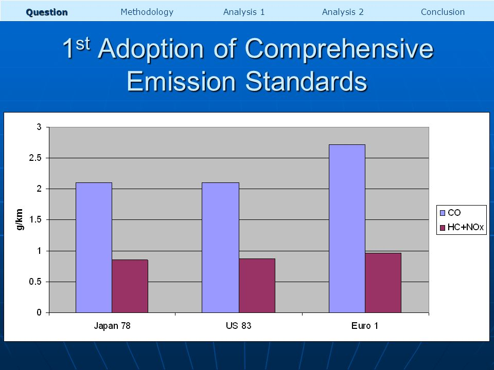 1 st Adoption of Comprehensive Emission Standards US Japan Europe Mexico China India QuestionMethodologyAnalysis 1Analysis 2Conclusion Bangladesh