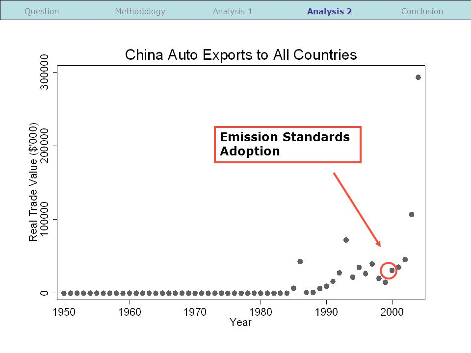 Emission Standards Adoption MethodologyAnalysis 1 Analysis 2 ConclusionQuestion