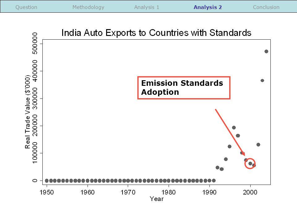 Emission Standards Adoption MethodologyConclusionQuestionAnalysis 1 Analysis 2
