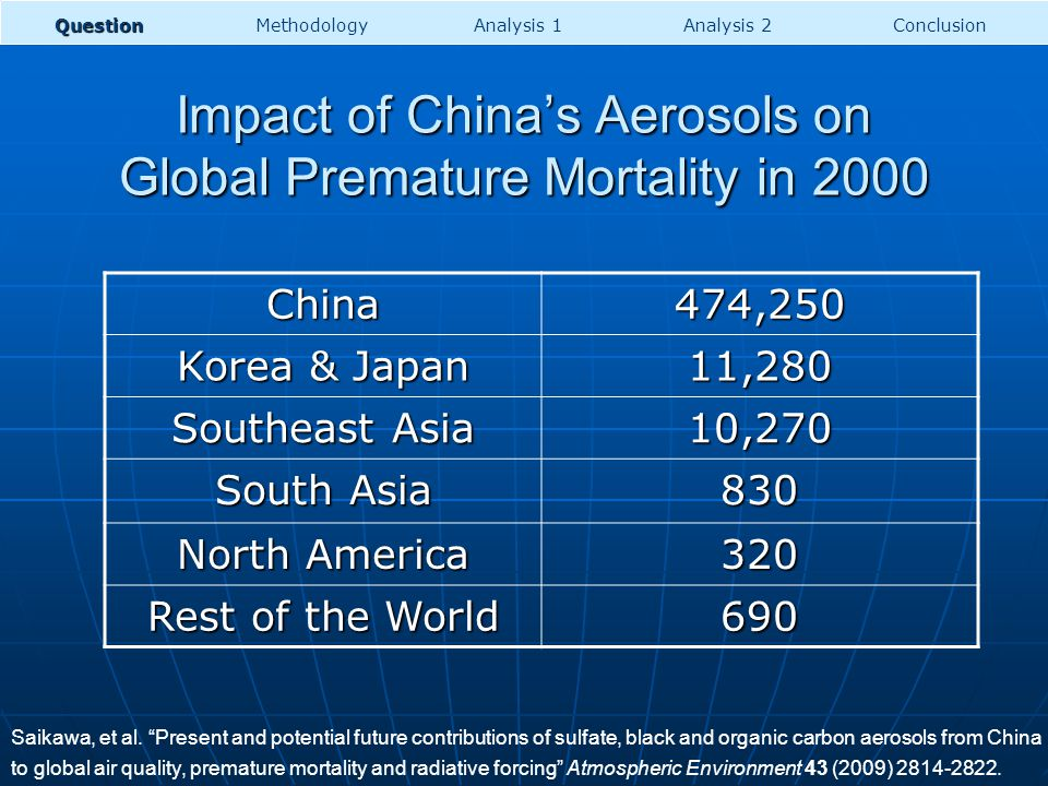 Impact of Chinas Aerosols on Global Premature Mortality in 2000 China474,250 Korea & Japan 11,280 Southeast Asia 10,270 South Asia 830 North America 320 Rest of the World 690 Saikawa, et al.