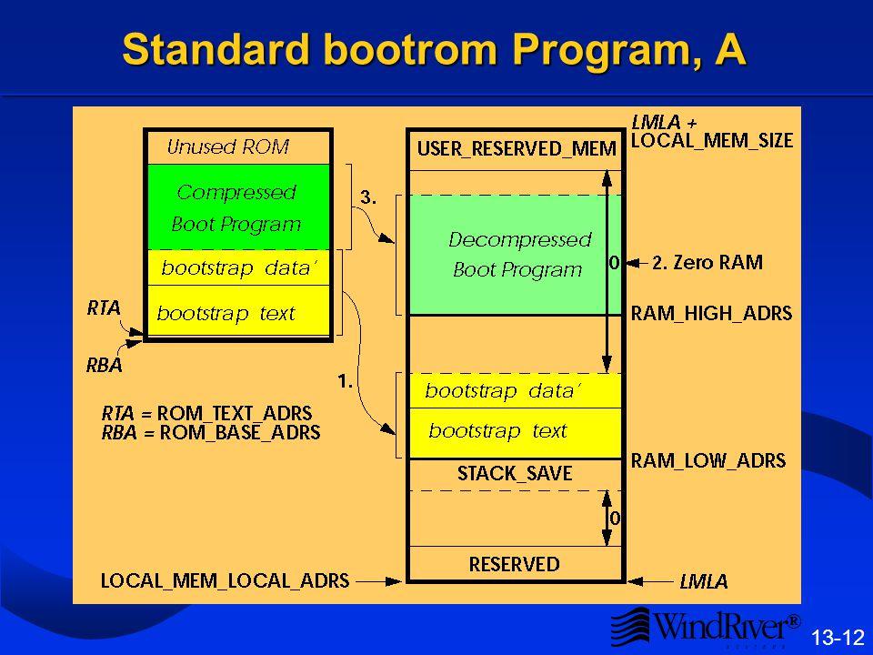 ® 13-12 Standard bootrom Program, A