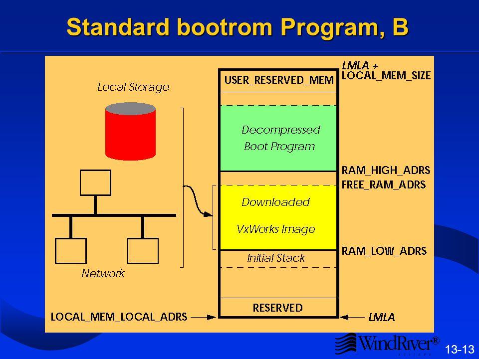 ® 13-13 Standard bootrom Program, B