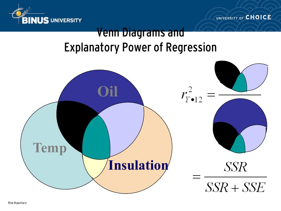 Bina Nusantara Venn Diagrams and Explanatory Power of Regression Oil Temp Insulation