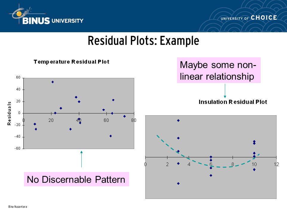 Bina Nusantara Residual Plots: Example No Discernable Pattern Maybe some non- linear relationship