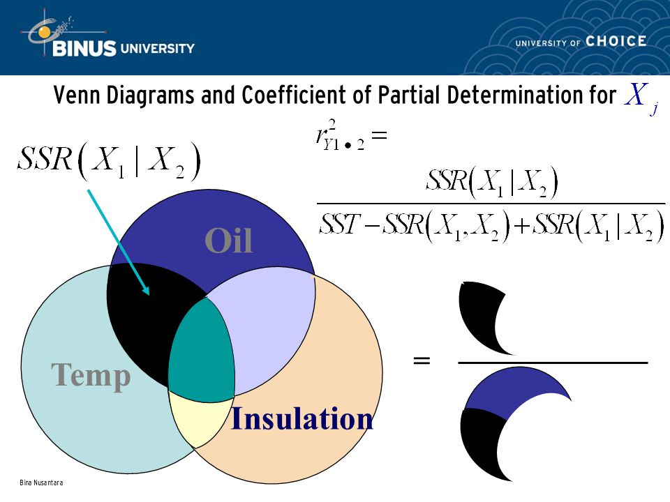 Bina Nusantara Venn Diagrams and Coefficient of Partial Determination for Oil Temp Insulation =