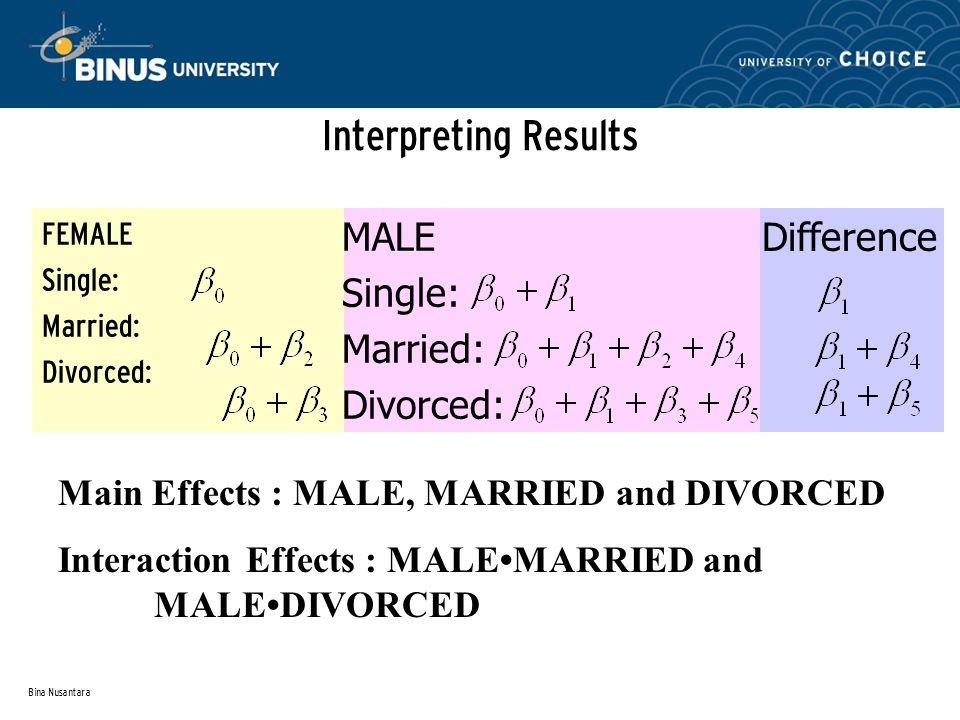 Bina Nusantara Interpreting Results FEMALE Single: Married: Divorced: MALE Single: Married: Divorced: Main Effects : MALE, MARRIED and DIVORCED Intera