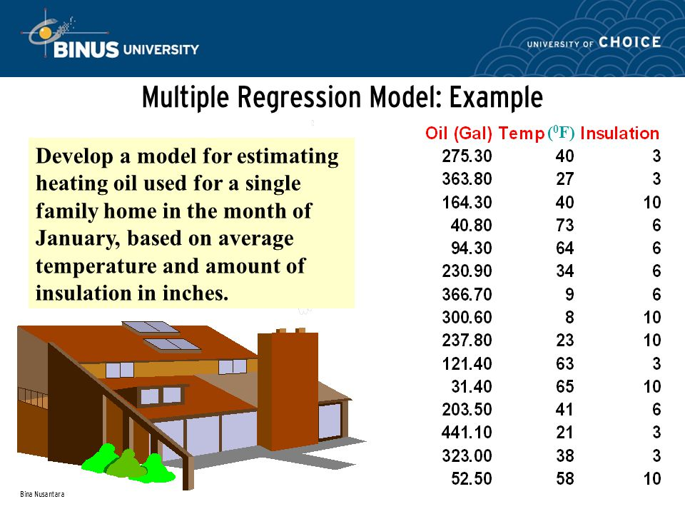 Bina Nusantara Multiple Regression Model: Example ( 0 F) Develop a model for estimating heating oil used for a single family home in the month of January, based on average temperature and amount of insulation in inches.