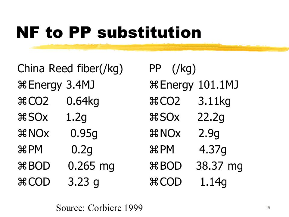 15 NF to PP substitution China Reed fiber(/kg) zEnergy 3.4MJ zCO2 0.64kg zSOx 1.2g zNOx 0.95g zPM 0.2g zBOD 0.265 mg zCOD 3.23 g PP (/kg) zEnergy 101.1MJ zCO2 3.11kg zSOx 22.2g zNOx 2.9g zPM 4.37g zBOD 38.37 mg zCOD 1.14g Source: Corbiere 1999
