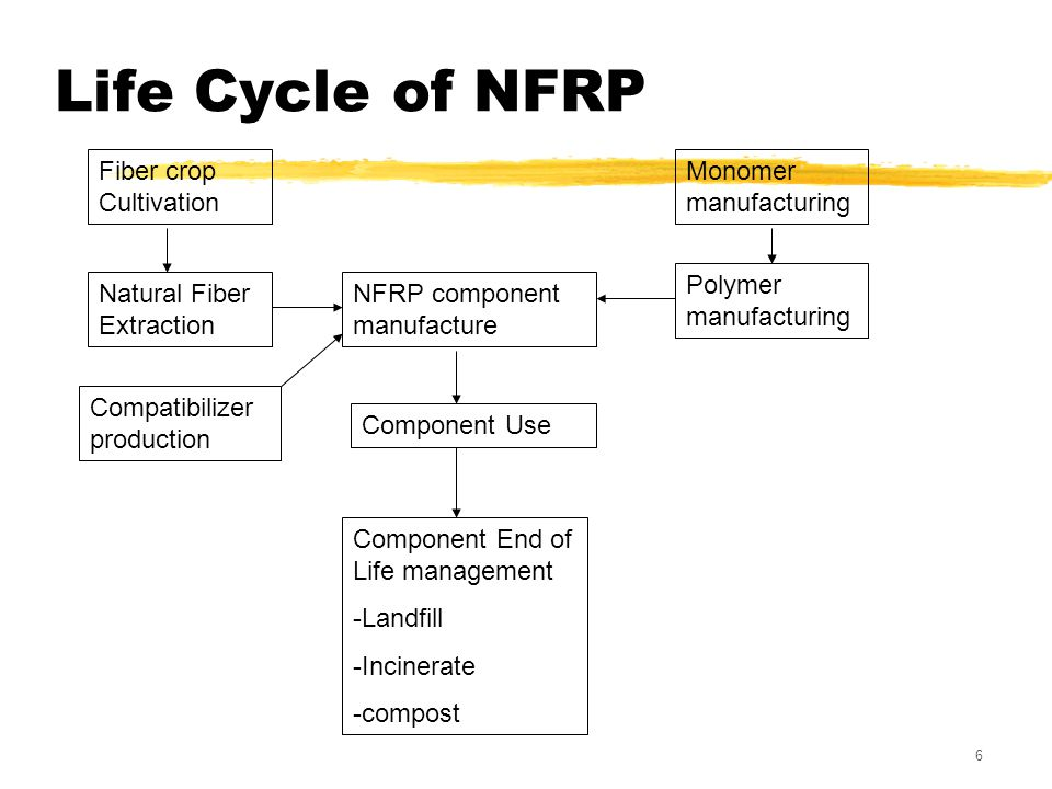 6 Life Cycle of NFRP Fiber crop Cultivation Natural Fiber Extraction Monomer manufacturing Polymer manufacturing NFRP component manufacture Component Use Component End of Life management -Landfill -Incinerate -compost Compatibilizer production
