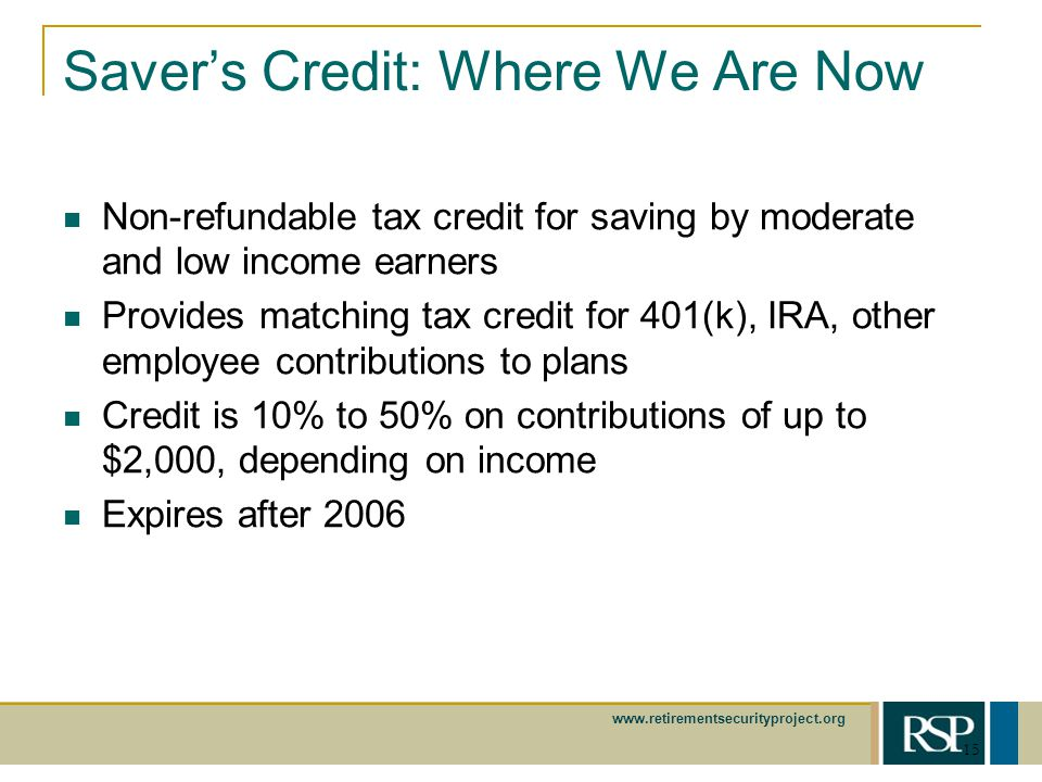www.retirementsecurityproject.org 15 Savers Credit: Where We Are Now Non-refundable tax credit for saving by moderate and low income earners Provides matching tax credit for 401(k), IRA, other employee contributions to plans Credit is 10% to 50% on contributions of up to $2,000, depending on income Expires after 2006