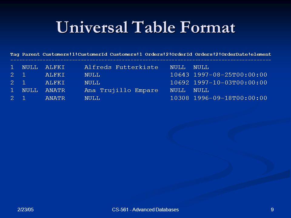 2/23/05 9CS-561 - Advanced Databases Universal Table Format Tag Parent Customers!1!CustomerId Customers!1 Orders!2!OrderId Orders!2!OrderDate!element