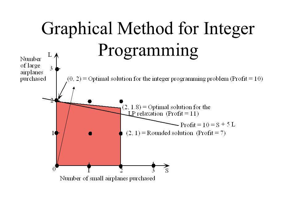 Graphical Method for Integer Programming