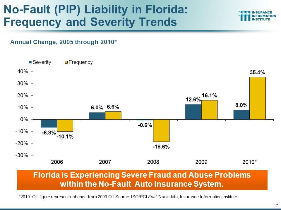 12/01/09 - 9pmeSlide – P6466 – The Financial Crisis and the Future of the P/C 7 No-Fault (PIP) Liability in Florida: Frequency and Severity Trends *2010: Q1 figure represents change from 2009 Q1.Source: ISO/PCI Fast Track data; Insurance Information Institute Annual Change, 2005 through 2010* Florida is Experiencing Severe Fraud and Abuse Problems within the No-Fault Auto Insurance System.