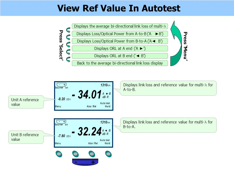 View Ref Value In Autotest Source on Auto test Menu Abs / Rel Hold - 34.01 1310 nm - + A B dB R Displays link loss and reference value for multi- for A-to-B.