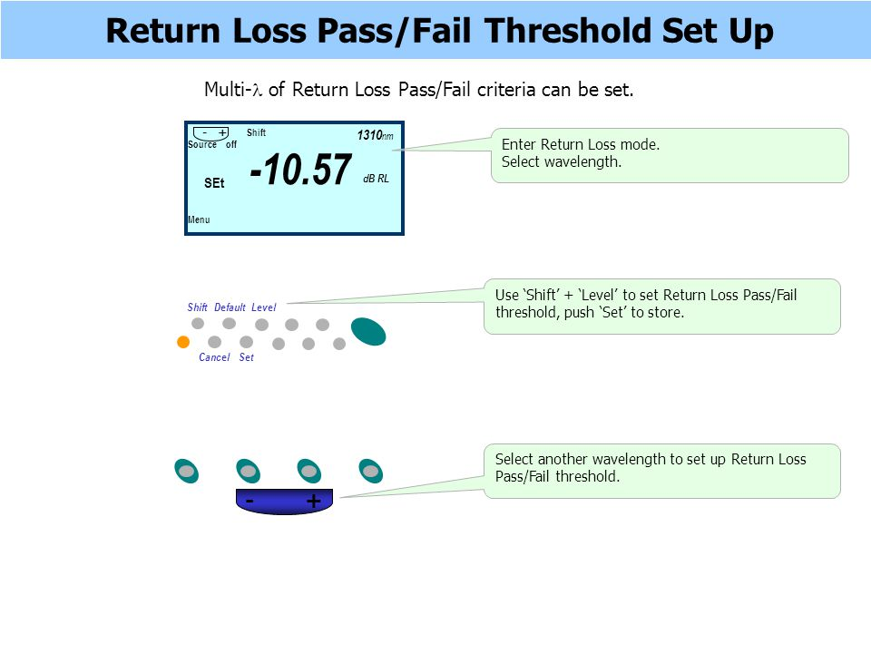 Return Loss Pass/Fail Threshold Set Up Multi- of Return Loss Pass/Fail criteria can be set. Shift Default Level Cancel Set Select another wavelength t