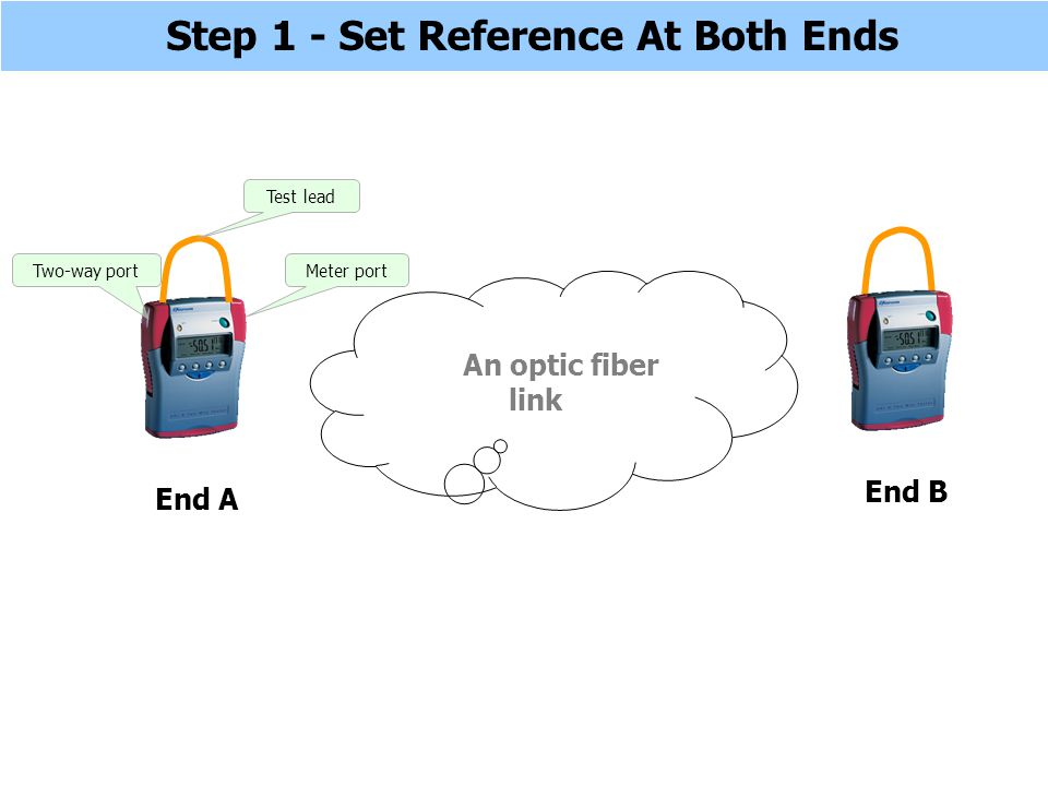 Step 1 - Set Reference At Both Ends Two-way portMeter port Test lead End A End B An optic fiber link