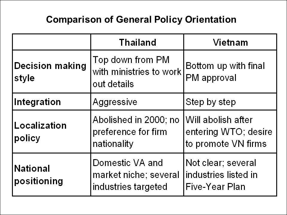 Comparison of General Policy Orientation