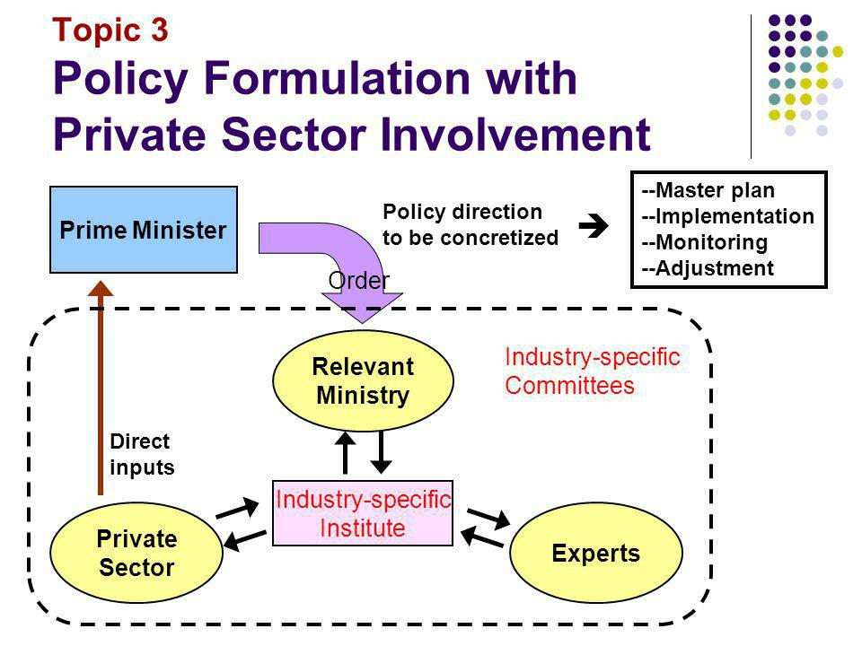 Topic 3 Policy Formulation with Private Sector Involvement Prime Minister Policy direction to be concretized Order Relevant Ministry Experts Private S