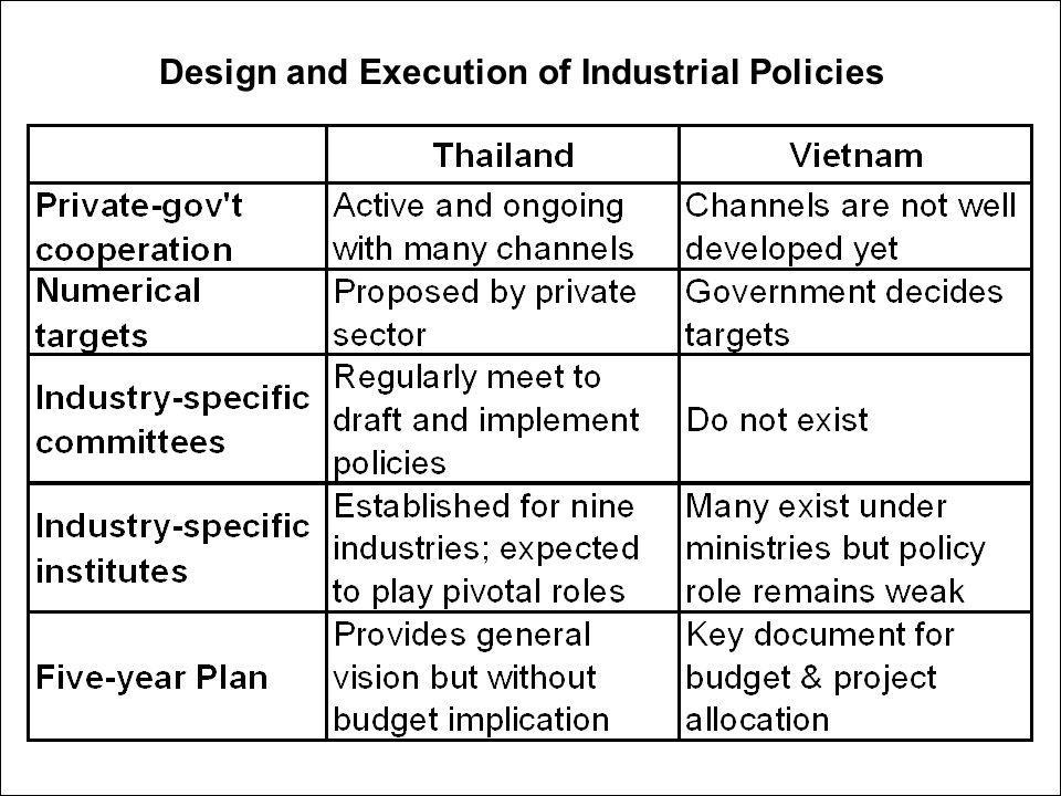 Design and Execution of Industrial Policies